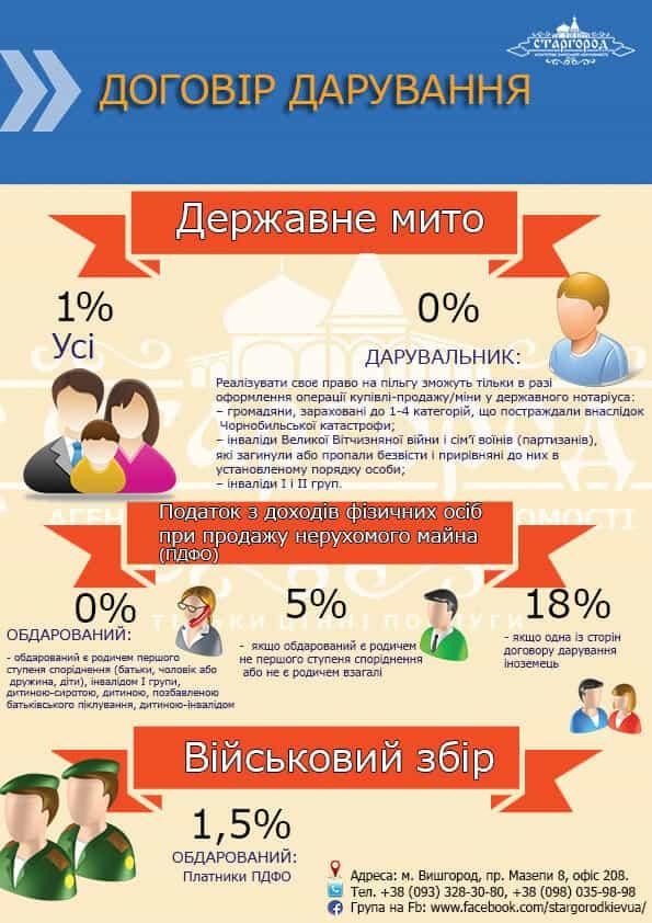 Налог дарение имущества Украина