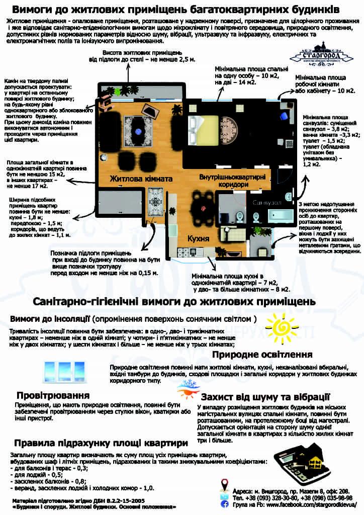 требования к жилым помещениям многоквартирных домов Украина