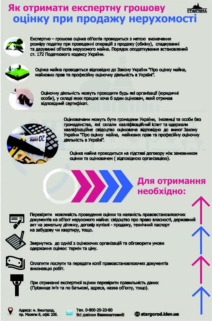 Получить экспертную денежную оценку Украина продажа недвижимости