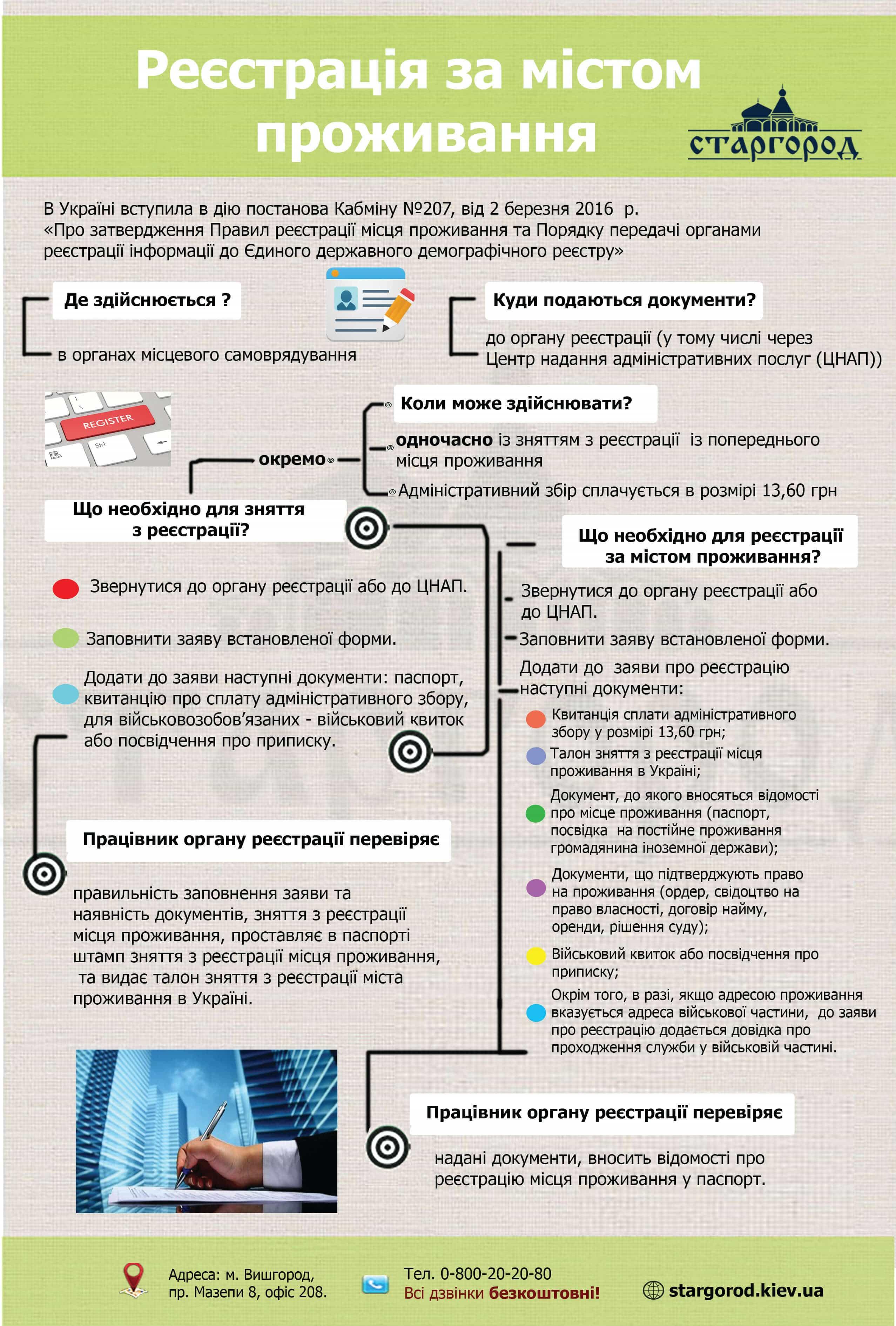 регистрация по месту жительства прописка Украина