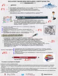 Податки і збори при операціях з нерухомістю
