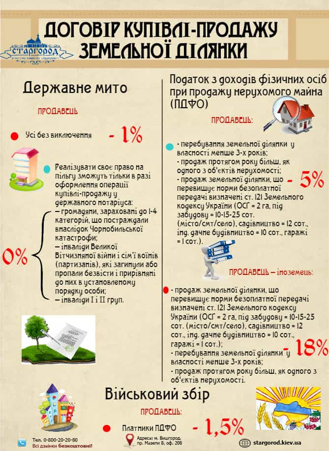 Договір купівлі-продажу земельної ділянки