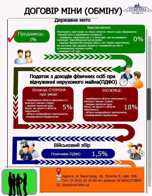 Сплата податків договір міни (обміну)