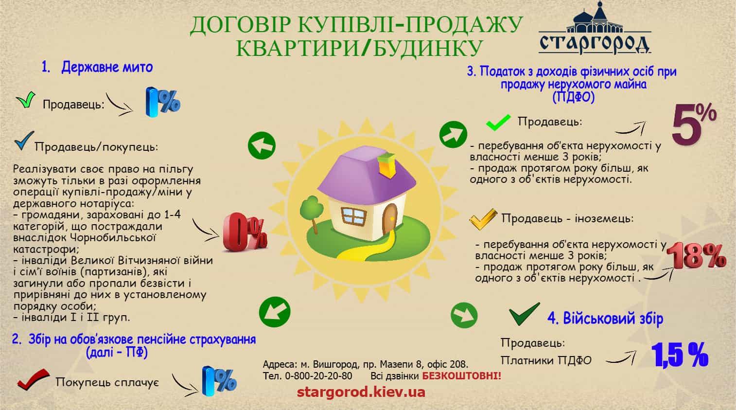 Договір купівлі/продажу квартири або будинку